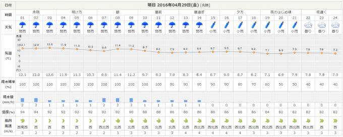 新潟の天気予報
