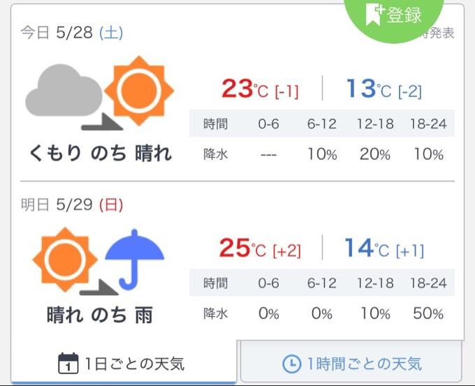 御殿場市の天気予報