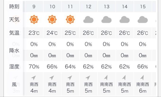 千葉県成田市の天気予報