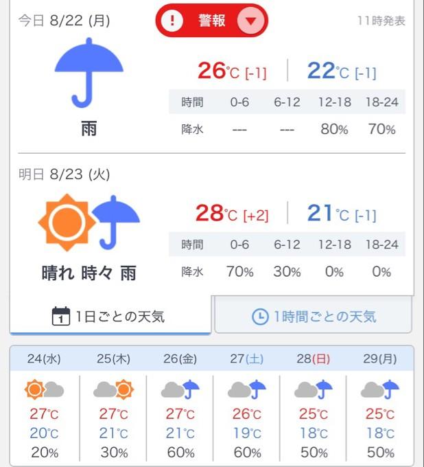 天気予報では翌日には晴れてくるかも