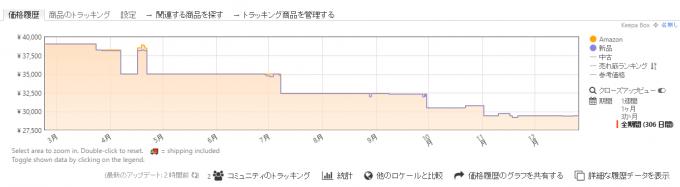 Keepaでの価格監視(タフドーム)
