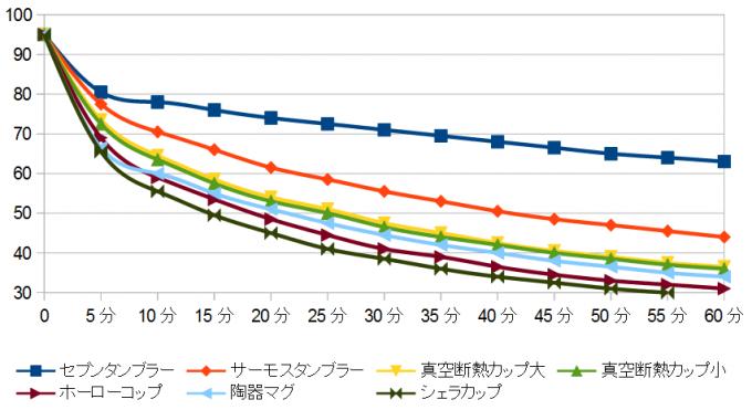 真空断熱カップの保温力比較