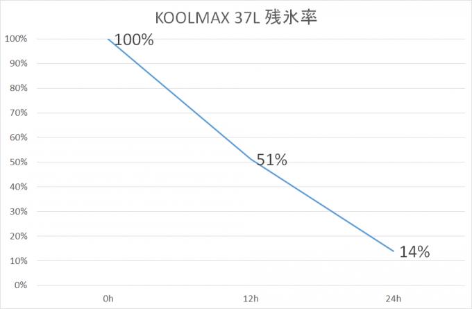 KOOLMAXの性能試験結果