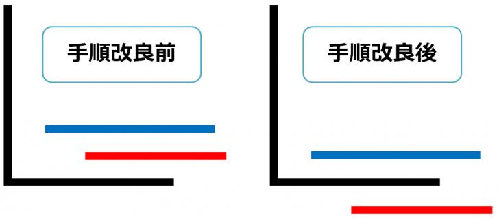 グロッケ設営手順の変更前後の重なり方