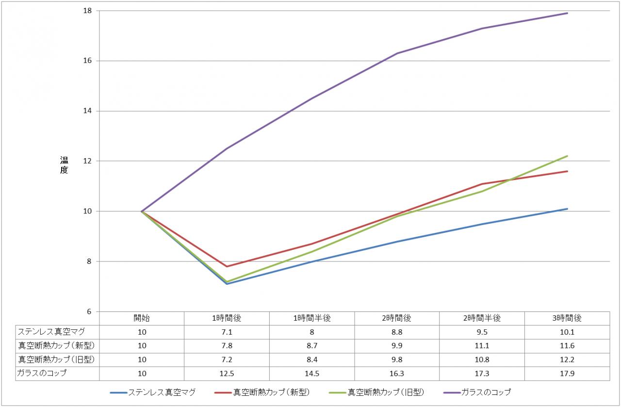 ステンレス真空マグと真空断熱カップの保冷力比較