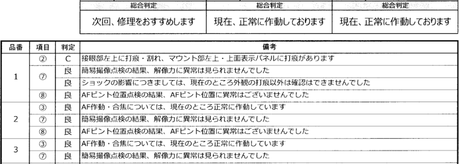 ニコンプラザ東京でプラザ点検パックをお願いした結果