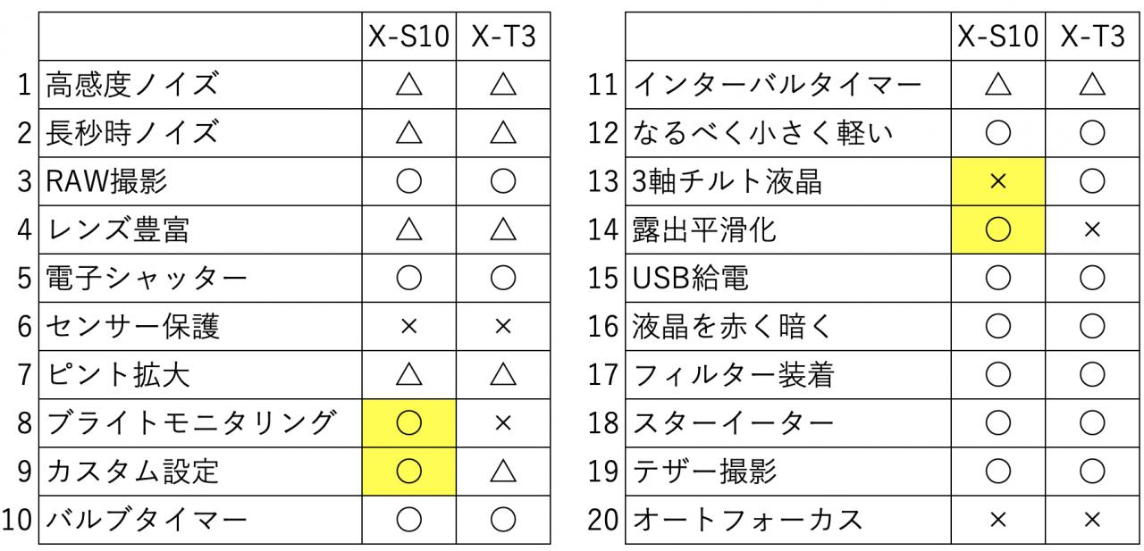 X-T3とX-S10の星空撮影性能を比較